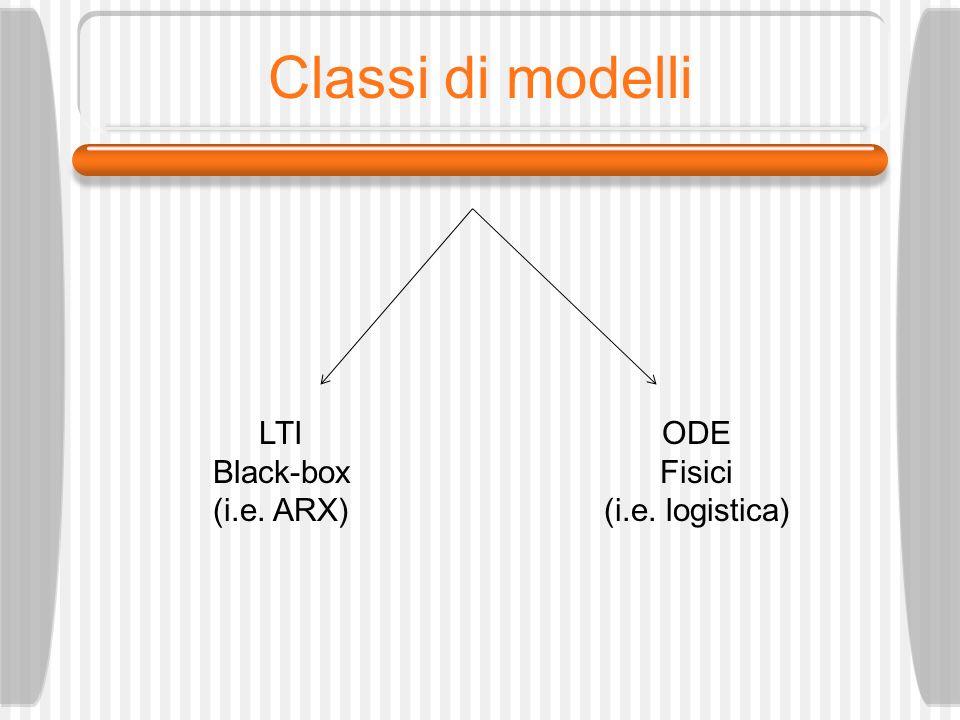 Classi di modelli LTI Black-box (i.e. ARX) ODE Fisici (i.e. logistica)