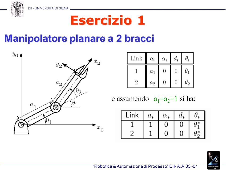 Esercizio 1 Manipolatore planare a 2 bracci e assumendo a1=a2=1 si ha: