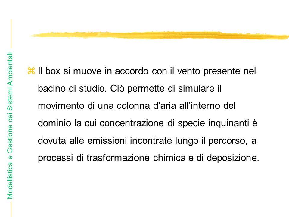 Il box si muove in accordo con il vento presente nel bacino di studio
