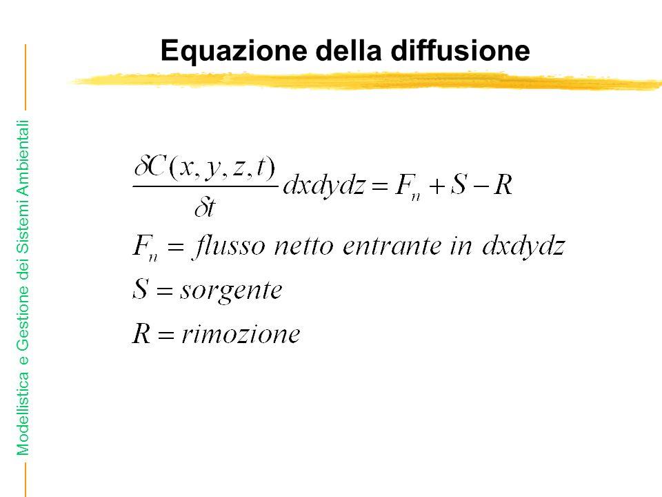 Equazione della diffusione