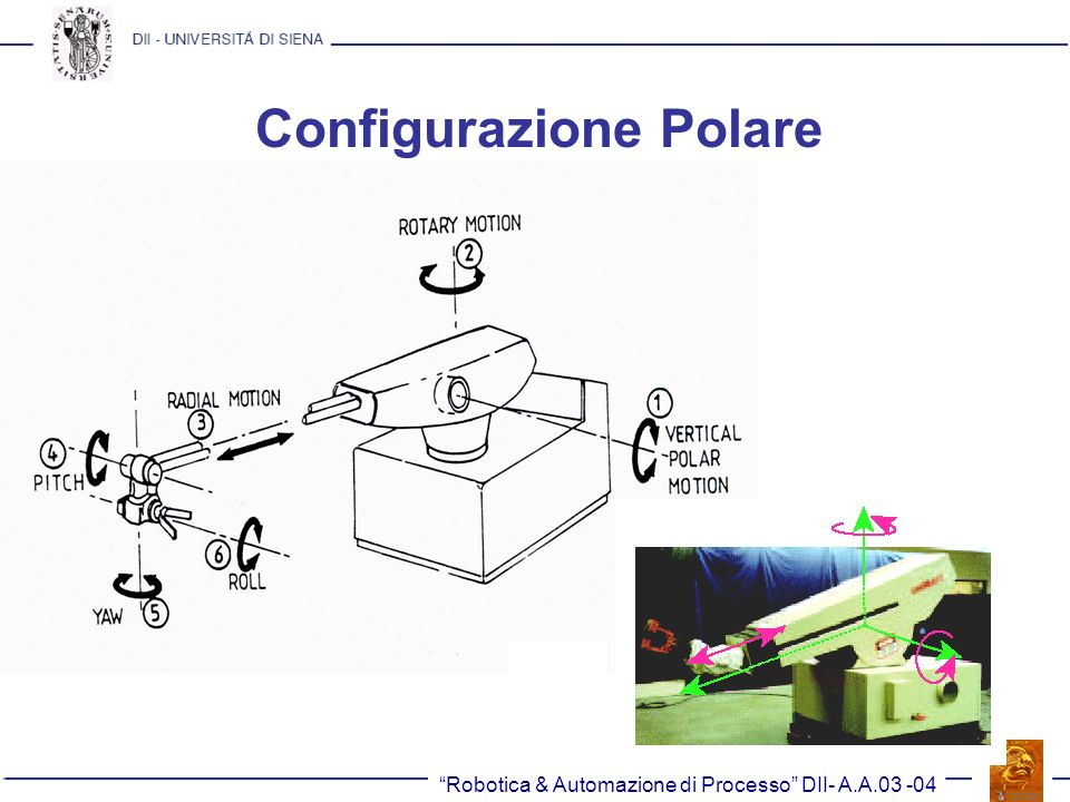 Configurazione Polare