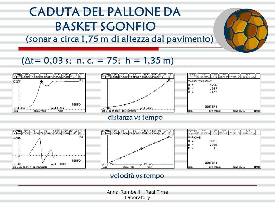 CADUTA DEL PALLONE DA BASKET SGONFIO