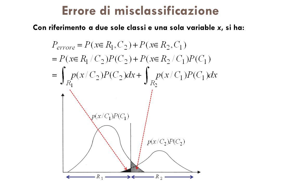 Errore di misclassificazione