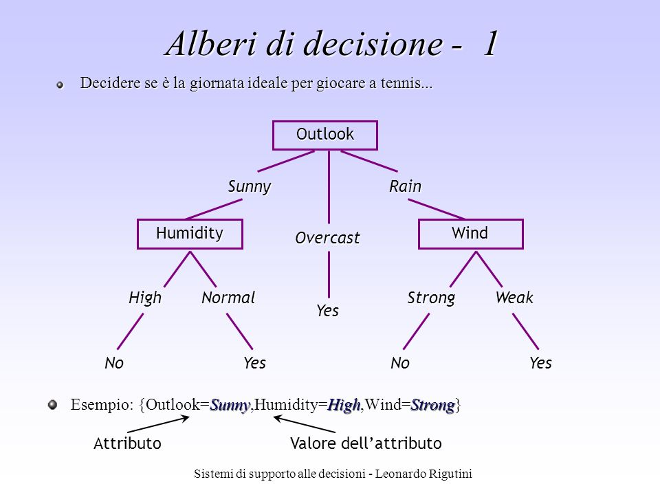 Alberi di decisione - 1 Wind Rain Outlook Humidity Overcast Sunny Yes