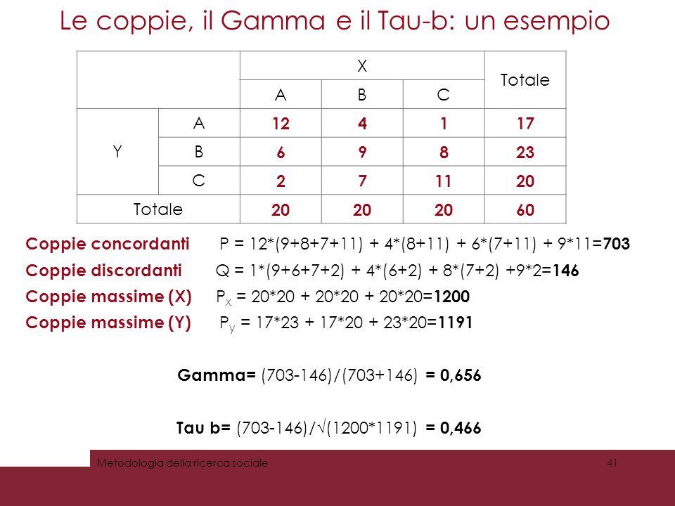 Le coppie, il Gamma e il Tau-b: un esempio