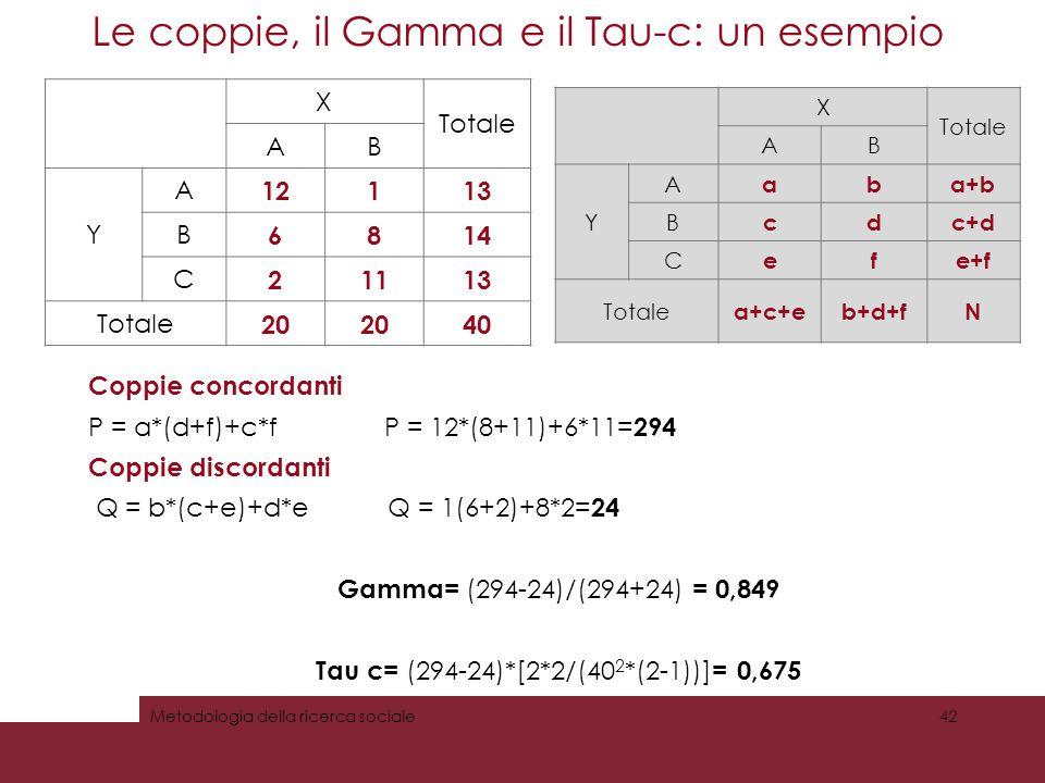 Le coppie, il Gamma e il Tau-c: un esempio