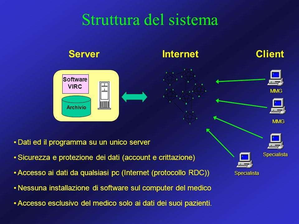 Struttura del sistema Server Internet Client