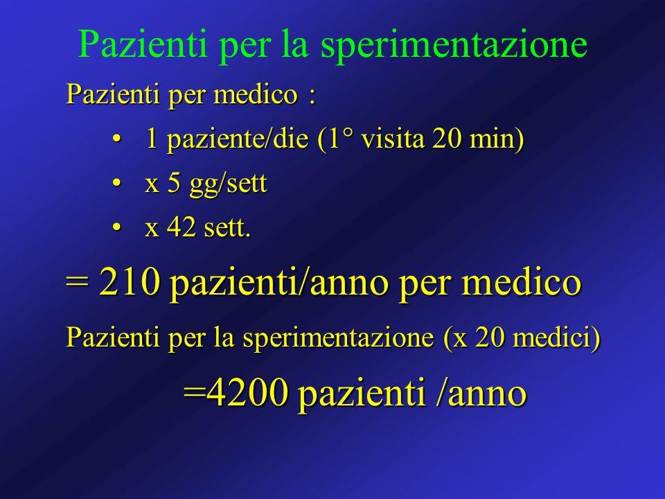 Pazienti per la sperimentazione