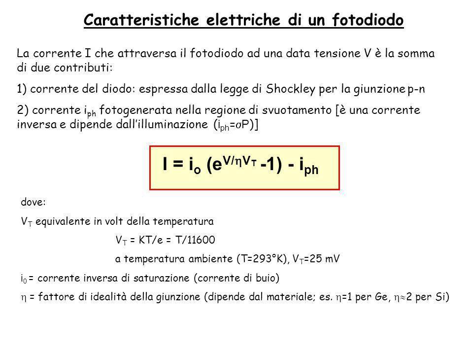 I = io (eV/hVT -1) - iph Caratteristiche elettriche di un fotodiodo