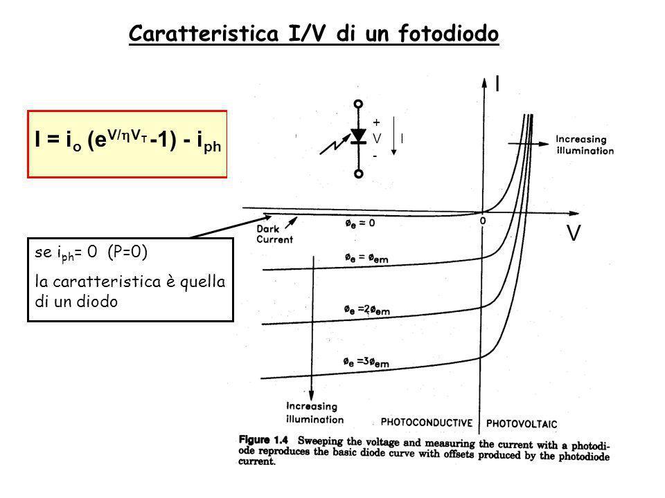 Caratteristica I/V di un fotodiodo