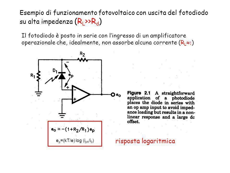 Esempio di funzionamento fotovoltaico con uscita del fotodiodo su alta impedenza (RL>>Rd)