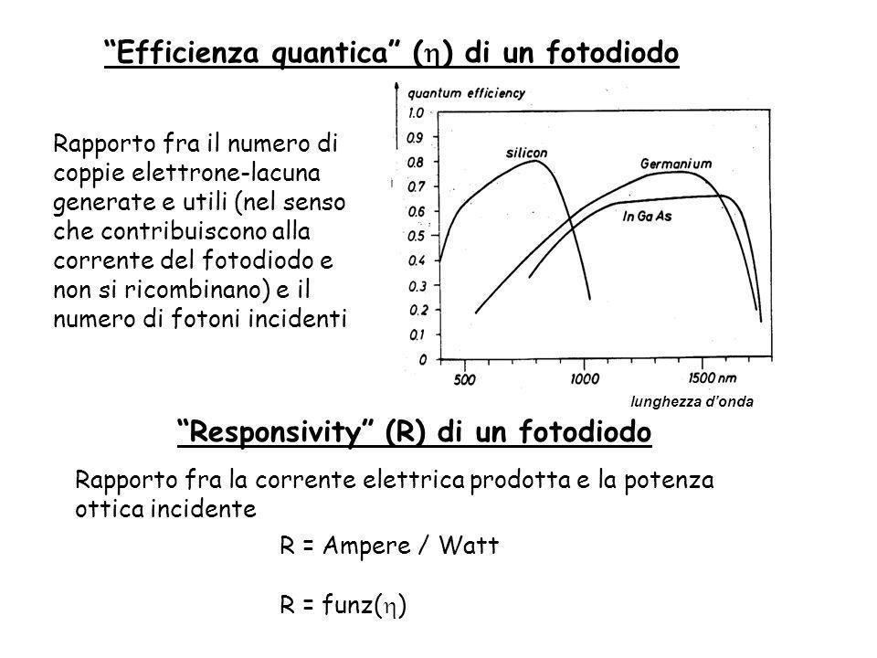 Efficienza quantica (h) di un fotodiodo