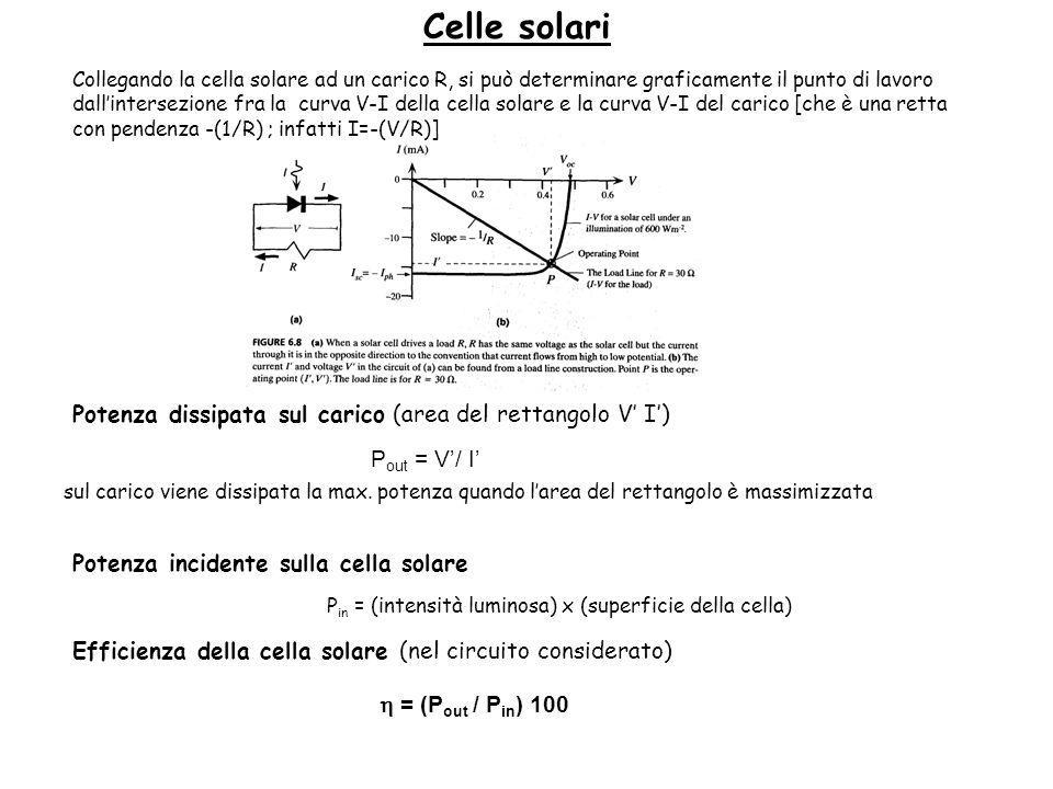 Celle solari Potenza dissipata sul carico (area del rettangolo V' I')
