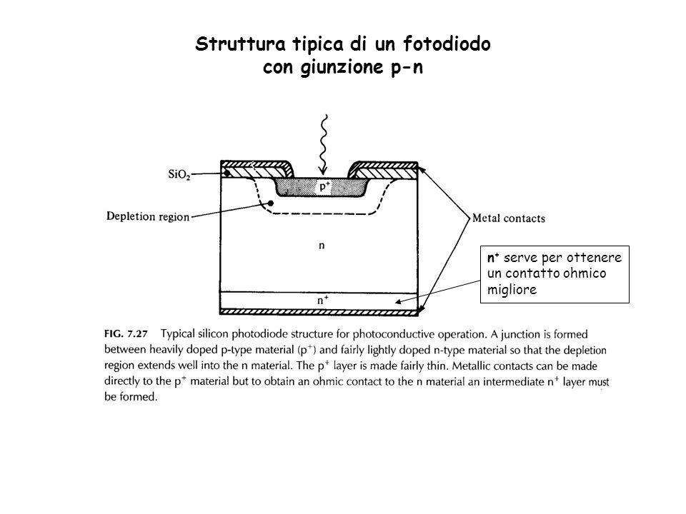 Struttura tipica di un fotodiodo con giunzione p-n