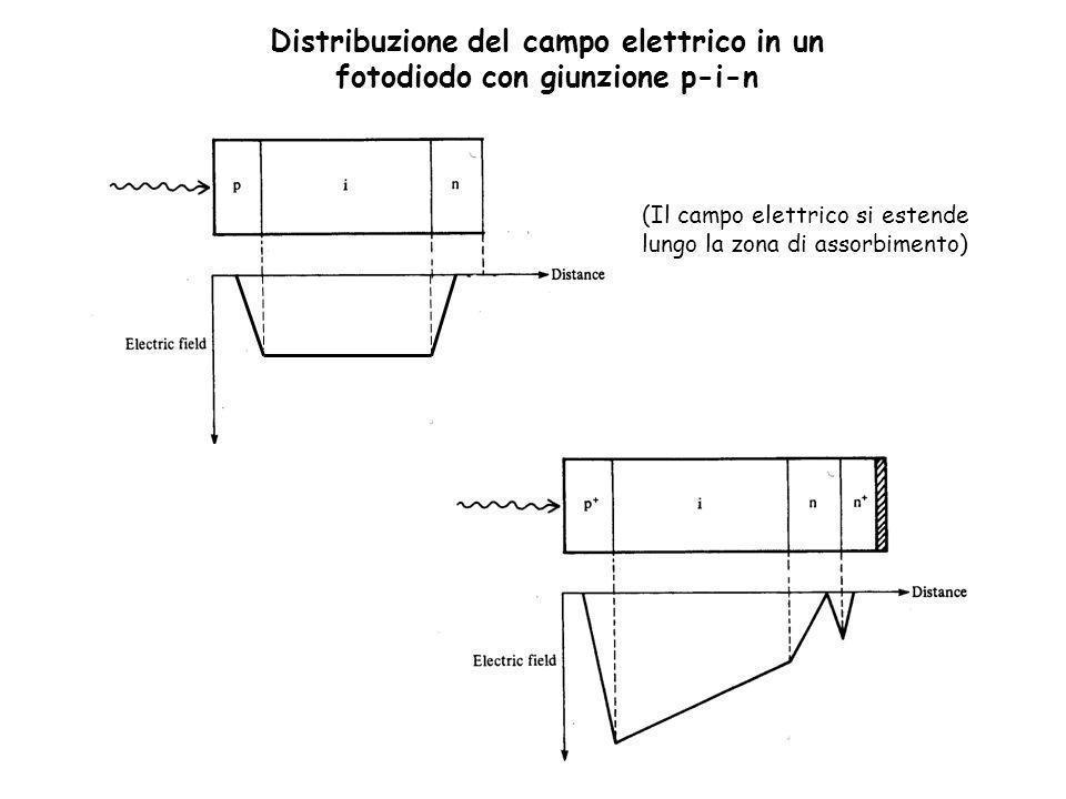 Distribuzione del campo elettrico in un fotodiodo con giunzione p-i-n