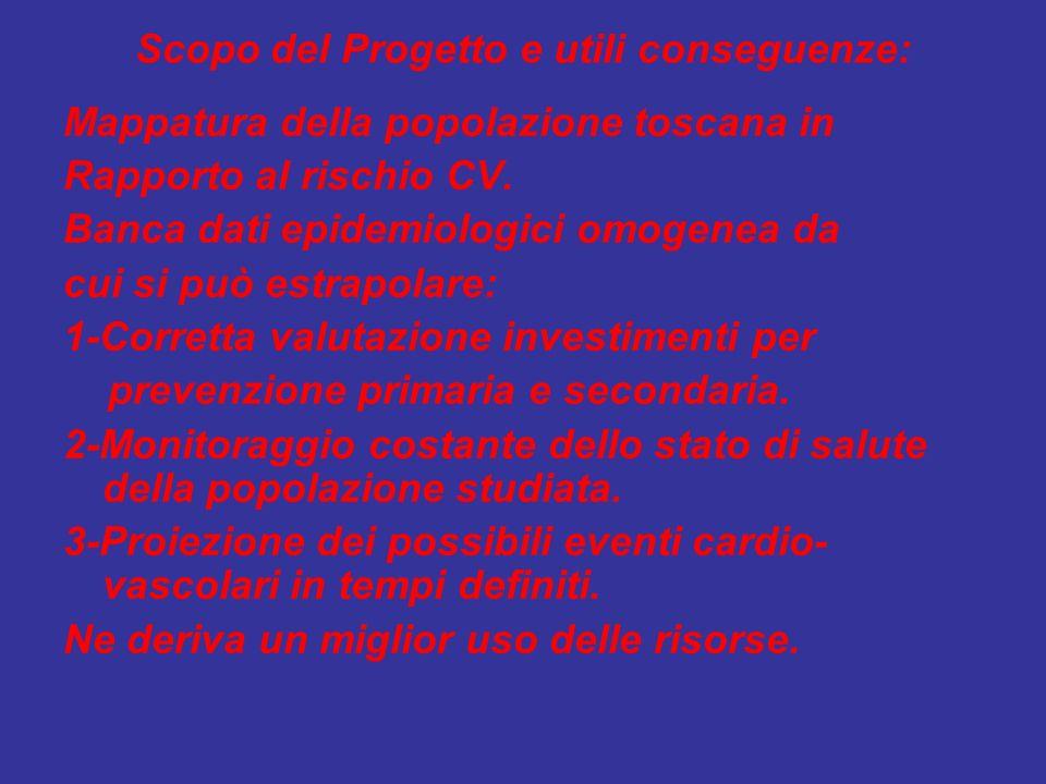 Scopo del Progetto e utili conseguenze: