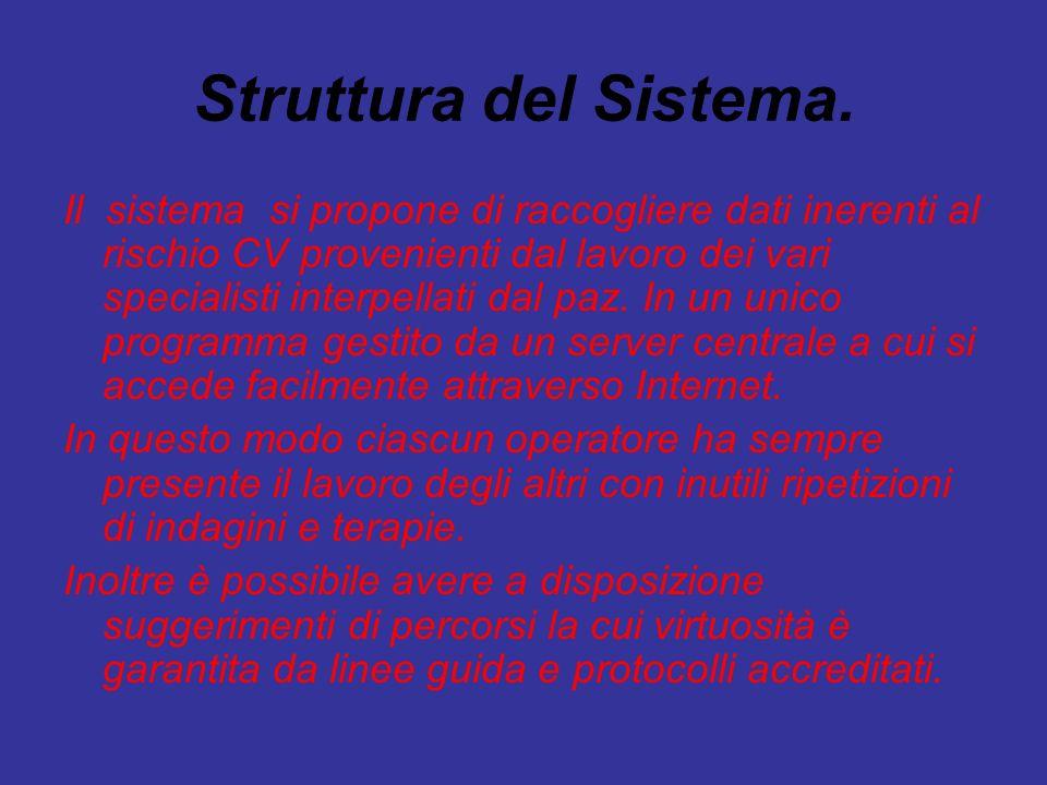 Struttura del Sistema.