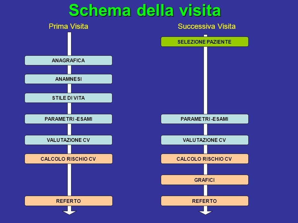 Schema della visita Prima Visita Successiva Visita SELEZIONE PAZIENTE