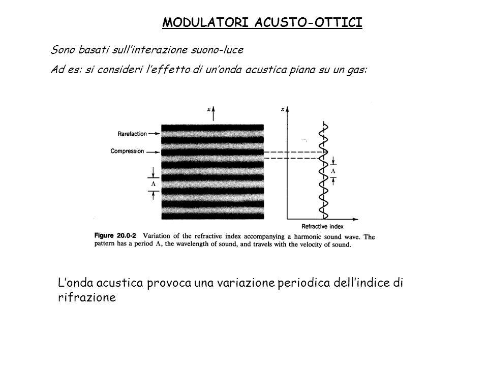 MODULATORI ACUSTO-OTTICI