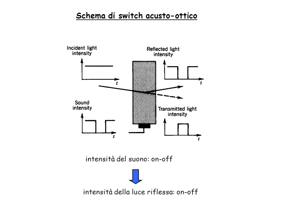 Schema di switch acusto-ottico