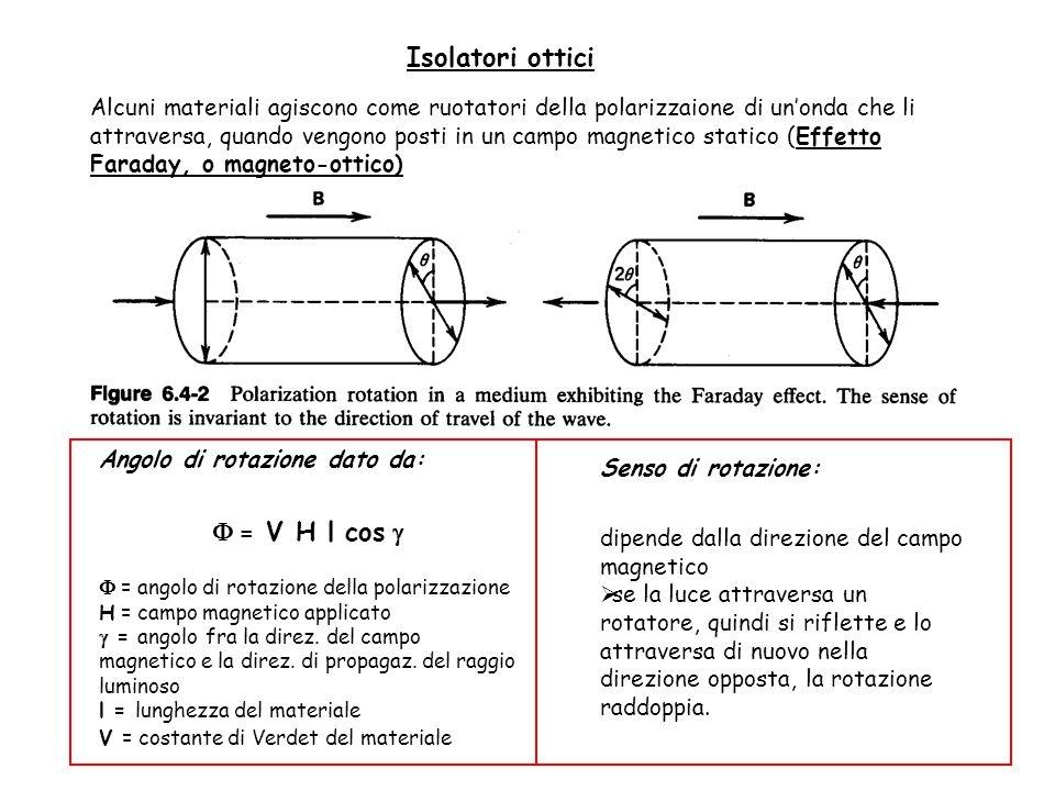 Isolatori ottici F = V H l cos g