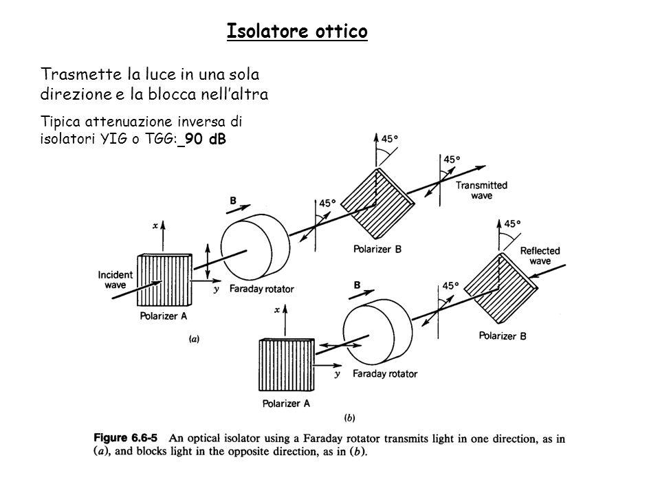Isolatore ottico Trasmette la luce in una sola direzione e la blocca nell'altra.