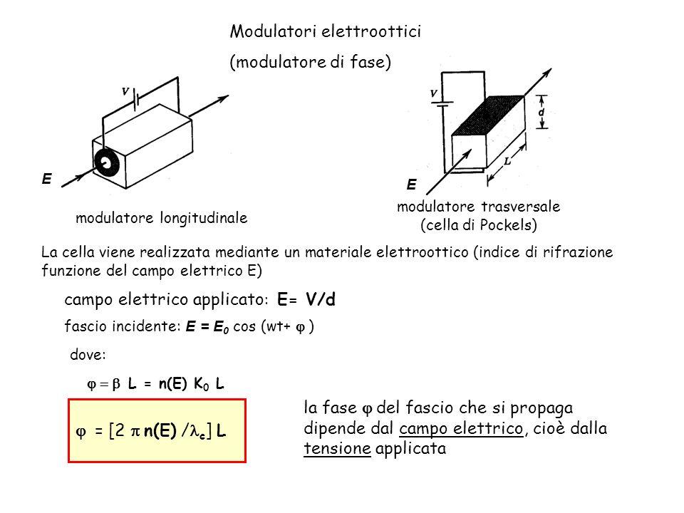 modulatore trasversale (cella di Pockels)