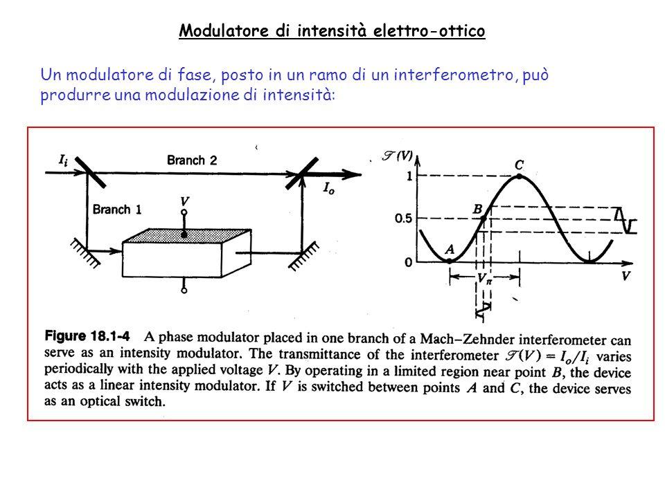 Modulatore di intensità elettro-ottico