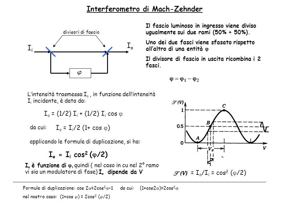 Interferometro di Mach-Zehnder