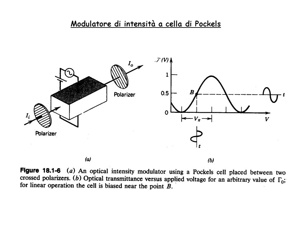 Modulatore di intensità a cella di Pockels