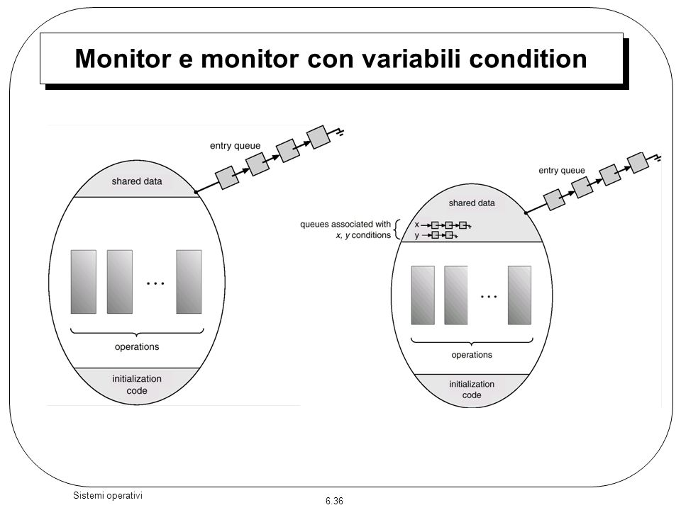 Monitor e monitor con variabili condition