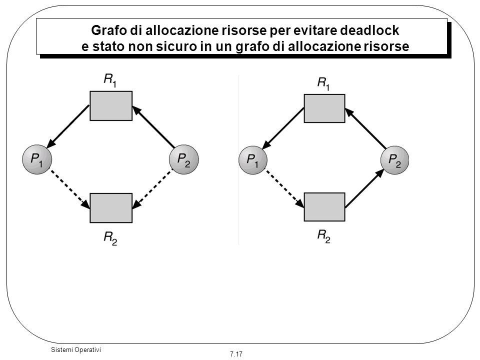 Grafo di allocazione risorse per evitare deadlock e stato non sicuro in un grafo di allocazione risorse