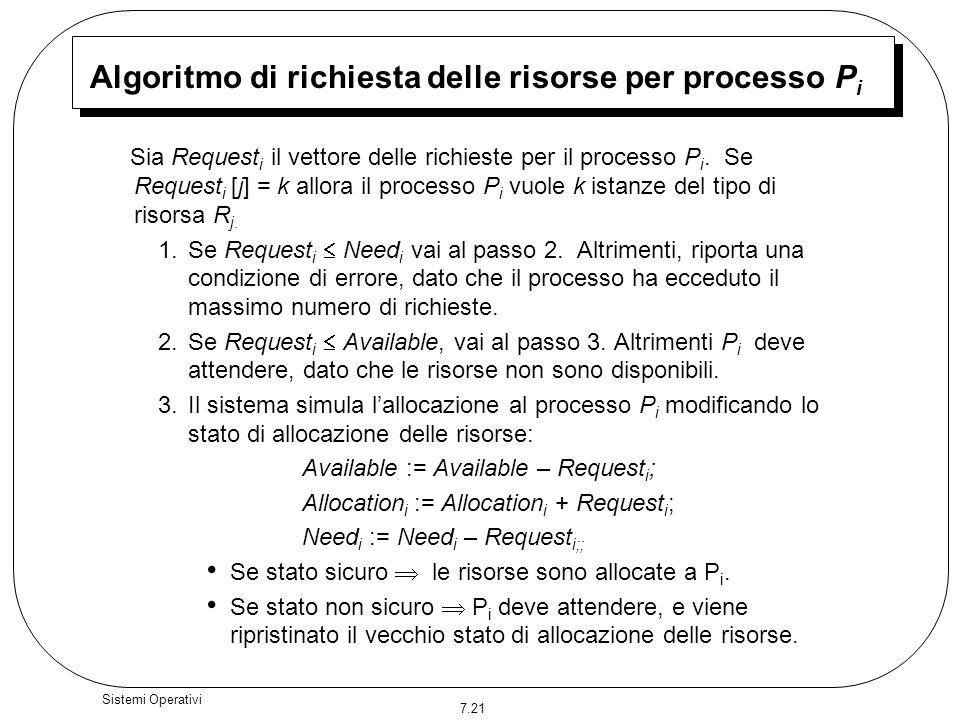 Algoritmo di richiesta delle risorse per processo Pi
