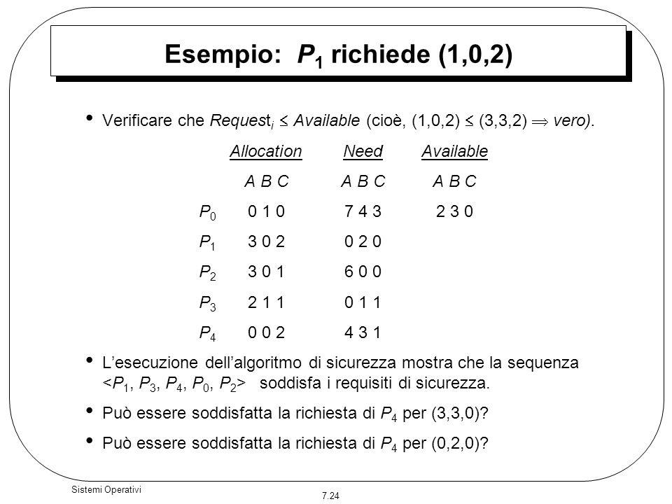 Esempio: P1 richiede (1,0,2)Verificare che Requesti  Available (cioè, (1,0,2)  (3,3,2)  vero). Allocation Need Available.