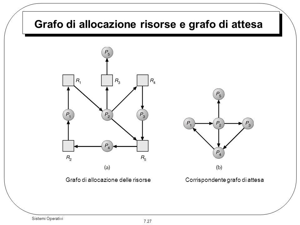 Grafo di allocazione risorse e grafo di attesa