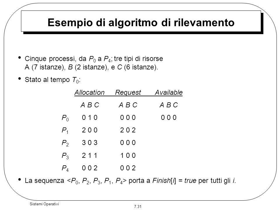 Esempio di algoritmo di rilevamento