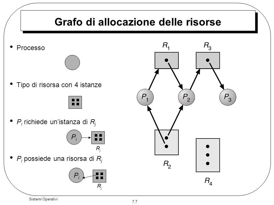Grafo di allocazione delle risorse
