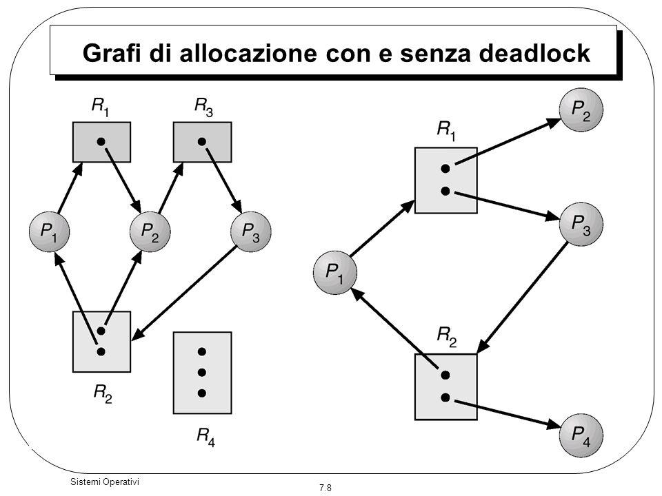 Grafi di allocazione con e senza deadlock