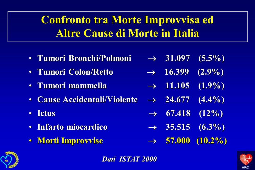 Confronto tra Morte Improvvisa ed Altre Cause di Morte in Italia