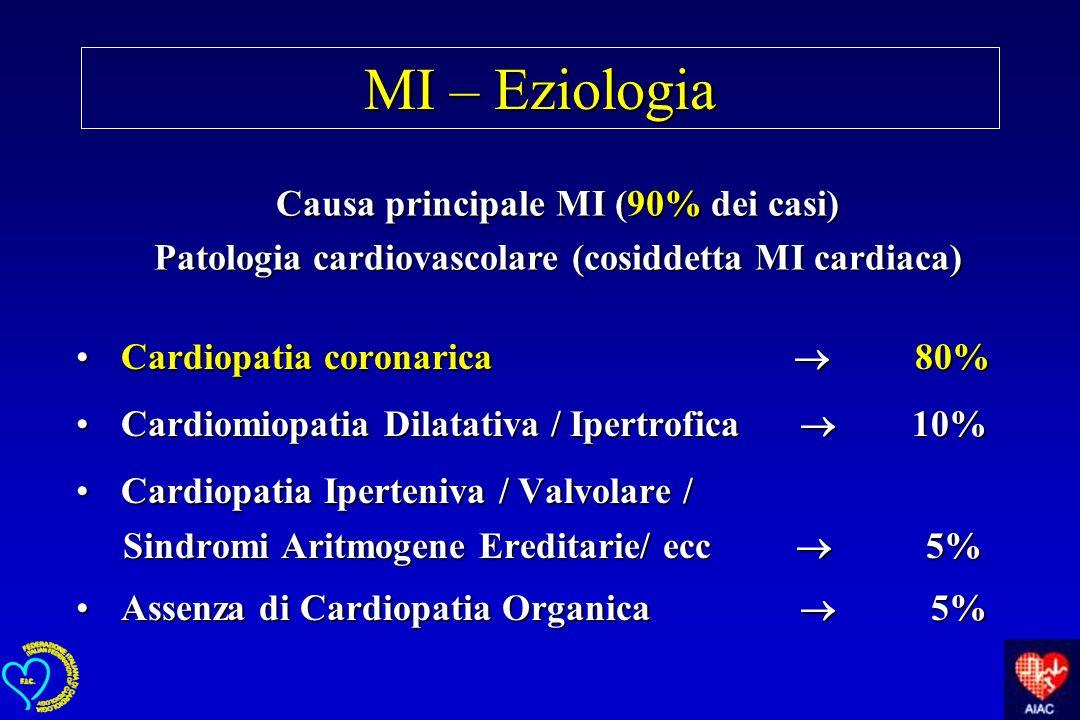 MI – Eziologia Causa principale MI (90% dei casi)