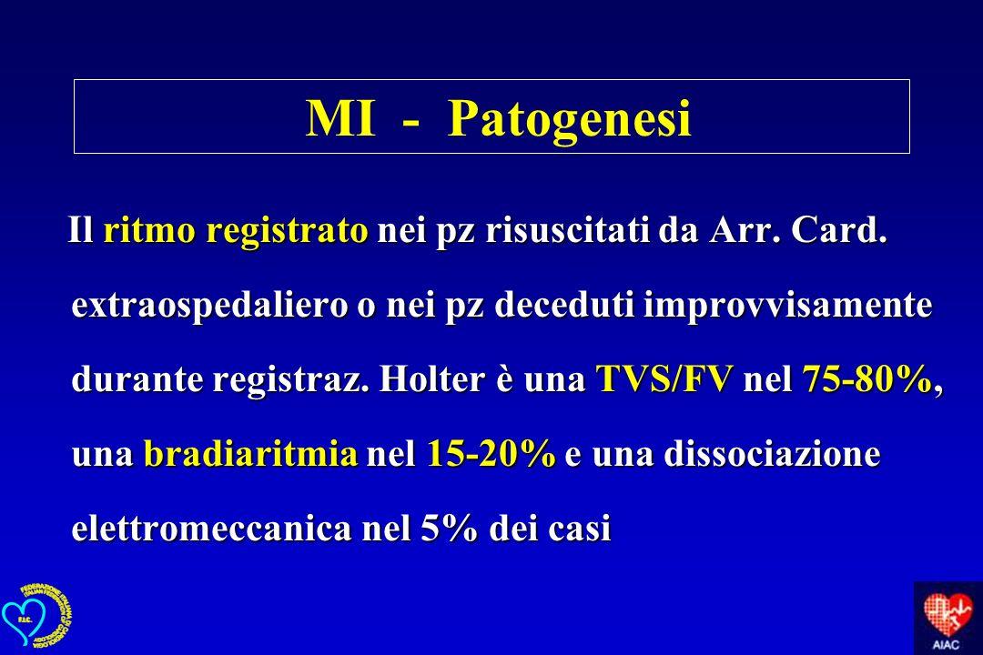MI - Patogenesi