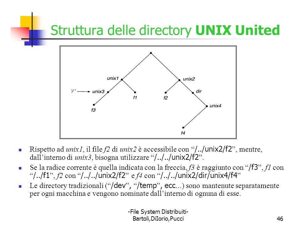 Struttura delle directory UNIX United