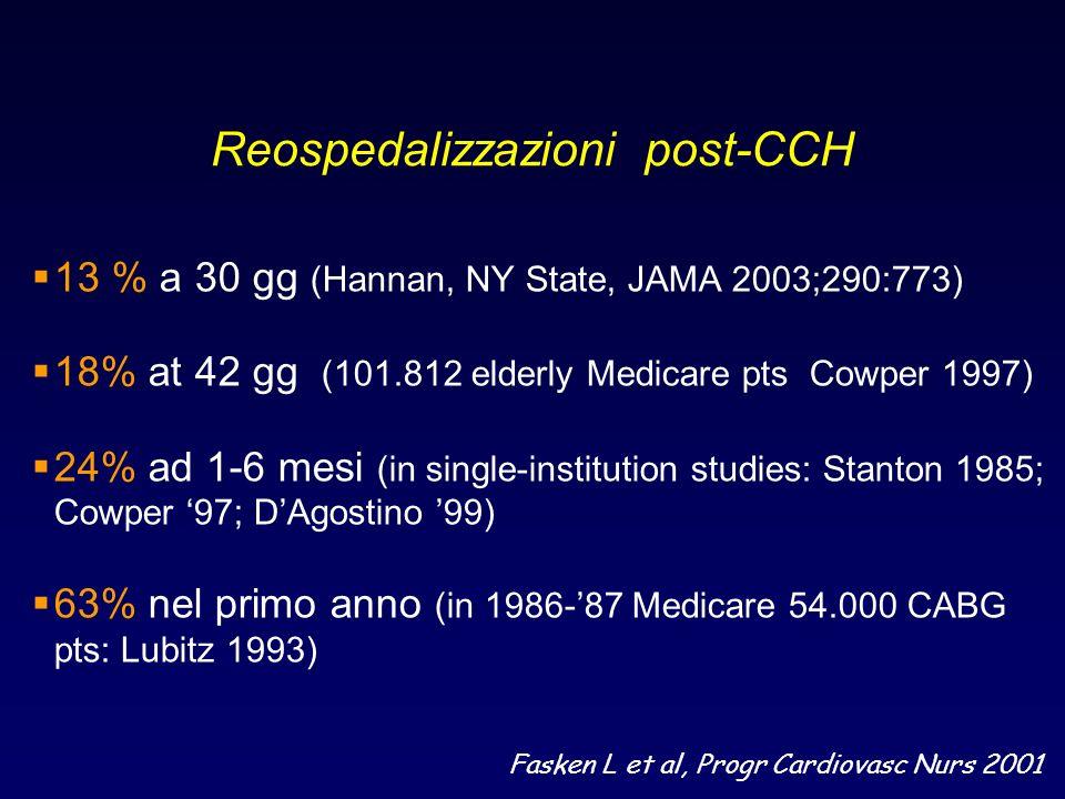 Reospedalizzazioni post-CCH
