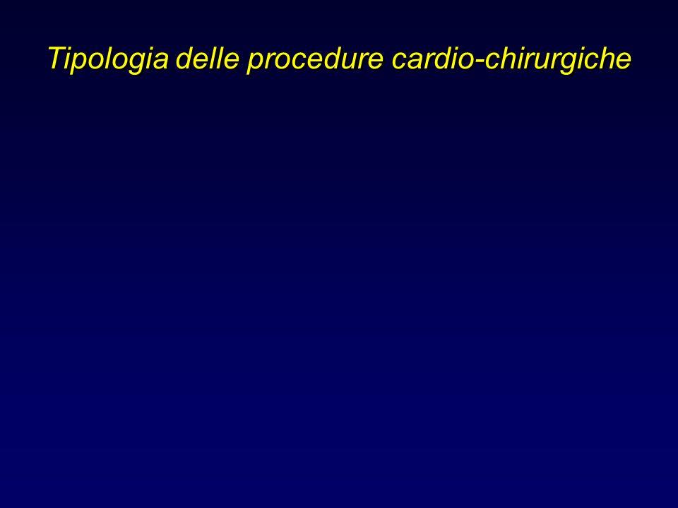 Tipologia delle procedure cardio-chirurgiche
