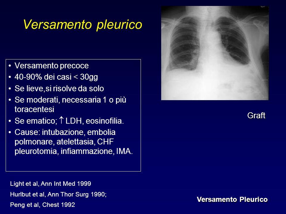 Versamento pleurico Versamento precoce 40-90% dei casi < 30gg