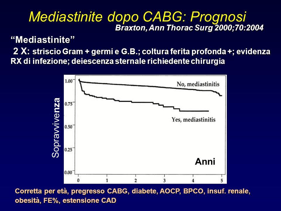 Mediastinite dopo CABG: Prognosi
