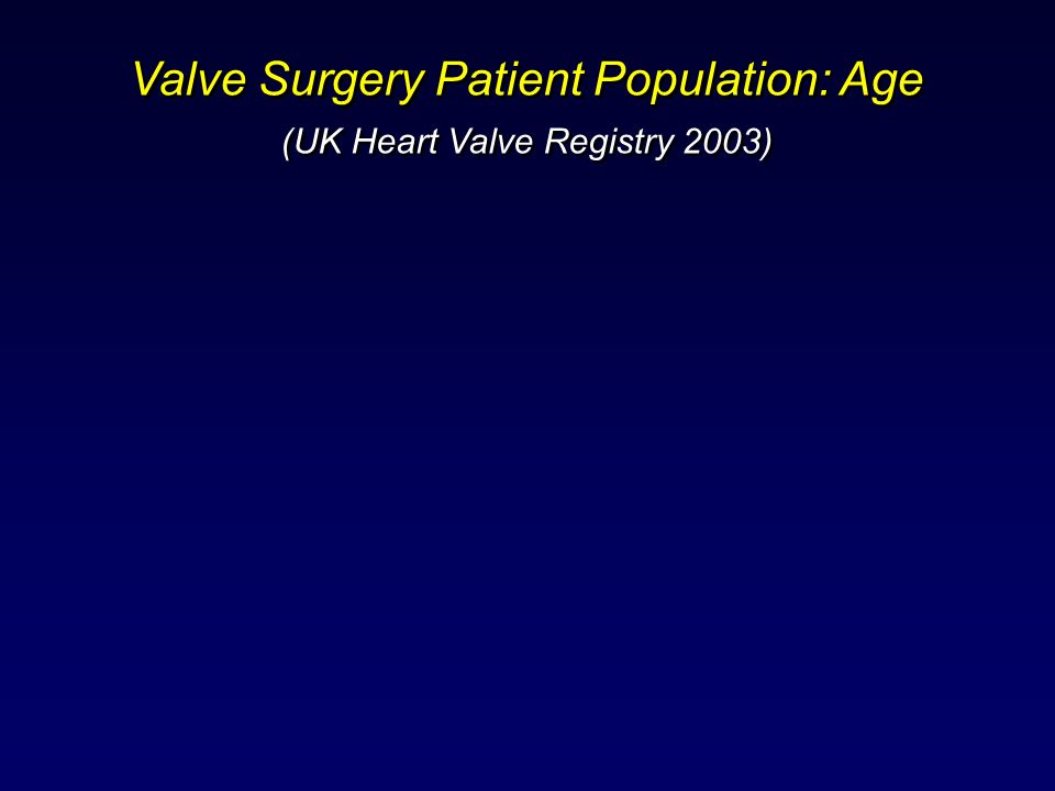 Valve Surgery Patient Population: Age