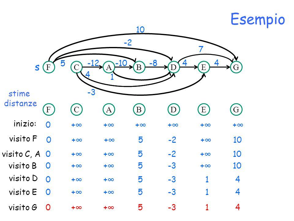 Esempio s 10 -2 7 5 -12 -10 -8 4 4 D C A F B E G 4 1 stime distanze -3