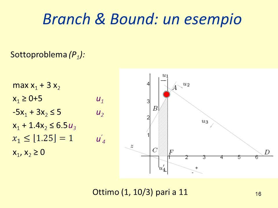 Branch & Bound: un esempio