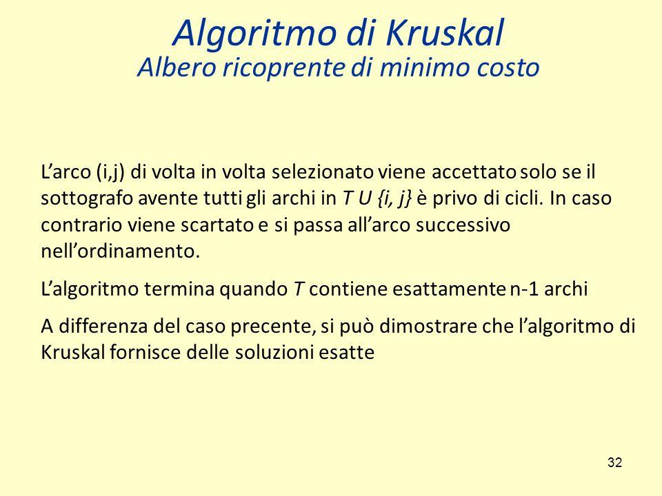 Algoritmo di Kruskal Albero ricoprente di minimo costo